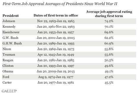 Obama's First Term Average Job Approval Below 50%; Just