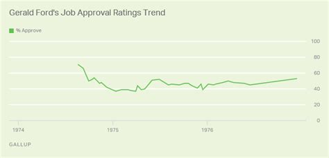 Presidential Approval Ratings | Gallup Historical