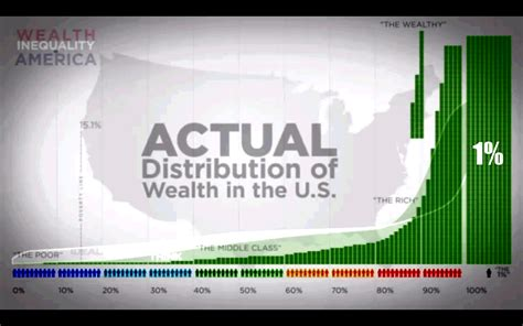 Income Inequality, Campaign Finance, and the Decline of