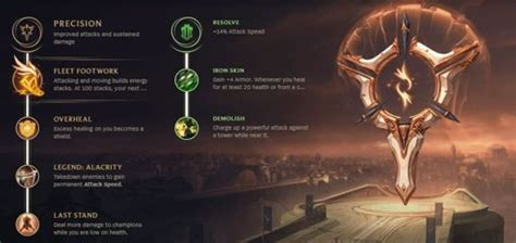 Season 8 Standard Rune Pages (Runes Reforged) | League Of